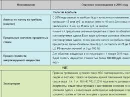 Бухучет и налоги Нормативные документы Нововведение Описание нововведения в 2016 году Налог на прибыль Авансы по налогу