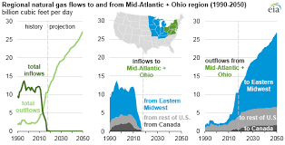 Ohio Natural Gas Prices Chart Increases In Natural Gas Production From Appalachia Affect
