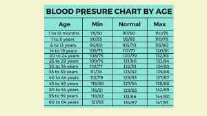 Blood Pressure Measurement Chart Blood Pressure Age Chart Heath Tips Www Face Book Page