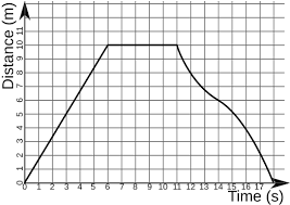 File Distance Time Graph Example Svg Wikimedia Commons