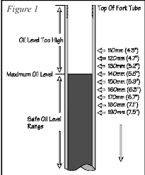 Fork Oil Level Chart Ybr250 Restoration And Journey Fork Oil Capacity And
