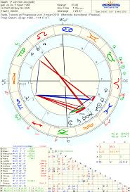 Moon Sign Chart 2012 Art Astrology The Talented Chart Of Jon Bon Jovi