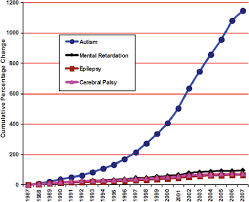 Autism Rise Chart 14 Prevalence Of Autism Spectrum Disorder Mental Disorders