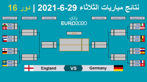 كأس امم اوروبا 2020 | نتائج مباريات الثلاثاء 29-6-2021 وتأهل انجلترا الى  الدور ربع النهائي - YouTube