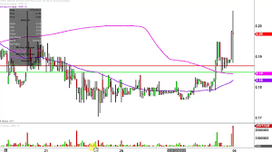Imnp Stock Chart Imnp Stock Chart Technical Analysis For 01 05 17