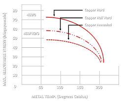 Air Conditioning Copper Pipe Size Chart Maksal Tubes