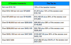 tax chart married filing jointly and surviving spouses head of household