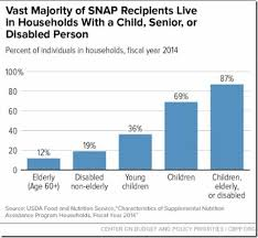 Food Stamps Eligibility Chart Utah 62 Punctilious Beautiful Statistics