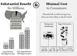 Debate Topic The Case For The Minimum Wage Debate Org