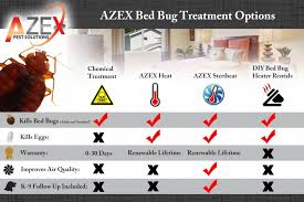 azex is at the forefront of this revolutionary treatment that works in as little as 8 hours heat treatments work by permeating every square inch of the