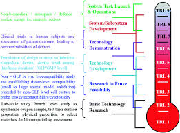 Technology Readiness Level Assessment Of Technology And Manufacturing Readiness Levels