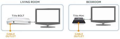 watch on another tv mini tivo bridge establishes a connection between an ethernet network and and your cable modem so that you can access high speed internet in any