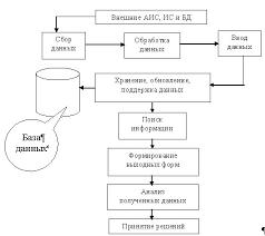 Проектирование автоматизированной информационной системы  АИС можно представить как комплекс автоматизированных информационных технологий составляющих ИС предназначенную для информационного обслуживания