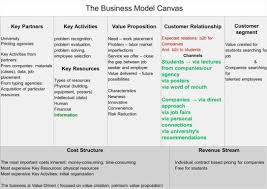 Business Modelnvas Template Word Lean Startup Plan Fresh For Best Of