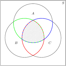 Venn Diagram Shading Generator More Venn Diagrams Probability Siyavula