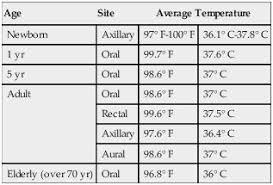 54 Extraordinary Baby Temperature Under Arm Chart