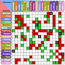 Pokemon Type Chart Sun And Moon Pin By Jia3857 On Pokemon Go Pokemon Type Chart Pokemon