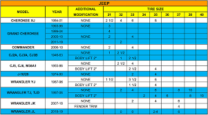 Jeep Tire Size Chart Tire Fitment Guide
