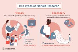 Types Of Field Research Design The Difference Between Primary And Secondary Research