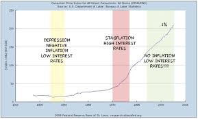 Money Matters Strange And Scary Federal Reserve Charts