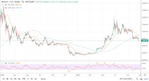 Will Bitcoin Death Cross Lead To Another Year Long Bear Market