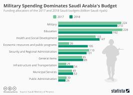 Chart Military Spending Dominates Saudi Arabias Budget