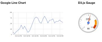 Angular Real Time Charts By Nickholub