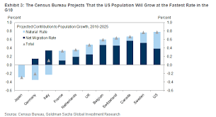 Canada Population Growth Chart This Goldman Sachs Chart Shows Why Both The U S And Canada