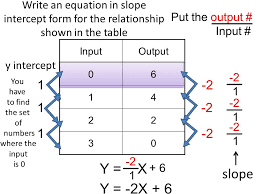 4 write an equation in slope intercept form
