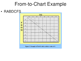 Ppt C Flow Process Chart This Chart Uses Circles For