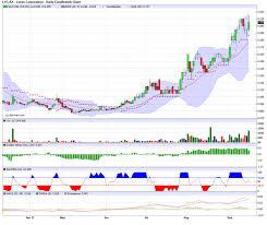 lyc asx chart lyc lynas corporation limited sharecafe