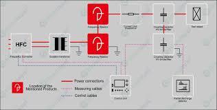 110kv 132kv gis how to test fang sam pulse linkedin frequency resonant test system principle diagram