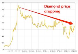 Diamond Value Chart 2019 77 Abundant Diamond Appreciation Chart