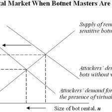 Masters In Botnet The Diagram Market Scientific Botnets Are Underground For Download Where