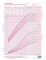 Child Growth Chart Height And Weight 30 Unique Child Growth Chart Height Weight Fiesta De