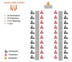 speed dating registration form