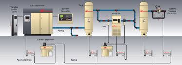 long island ny air compressor s and air compressor service compressed air system ny long island