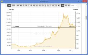 10 Year Chart Gold Prices Chart Gold Price 10 Years December 2019