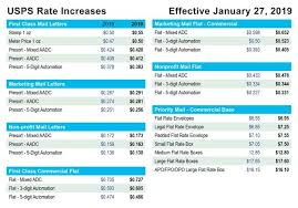 Usps Postage Rate Increase Coming Again How Planning Now