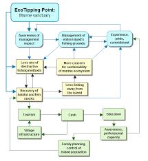 Marine Income Chart Flow Chart Apo