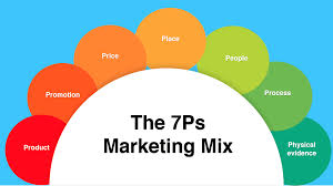 How To Use The 7ps Marketing Mix Smart Insights