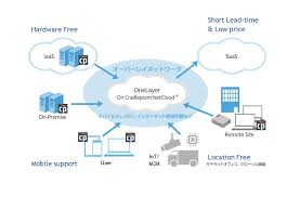 softbank corp to sell software defined cloud network service that cradlepoint ashley baster schulte 919 435 9112 ashley connect2comm com or cradlepoint team cradlepoint com