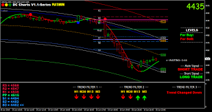Free Commodity Charts With Indicators Dummycharts Metatrader Mt4 For Indian Stock Mcx Commodity