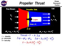 Propeller Thrust