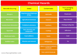 Chemical Hazard Chart Food Safety Hazard Identification 101 Food Safety Toxic