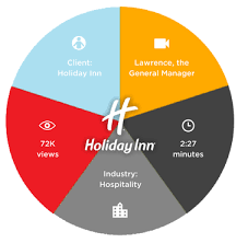 Anatomy Of An Awesome Job Video Hotel Housekeeping Skill Scout