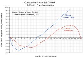 Government Employment An Economic Sense