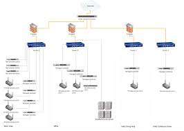 using both wired and wireless connections   fully connected    hotel network topology diagram
