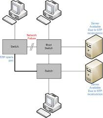 transformations of networking part 3 wozney enterprises in the diagram above three switches potentially even in the same wiring closet but not necessarily it is possible to provide some level of