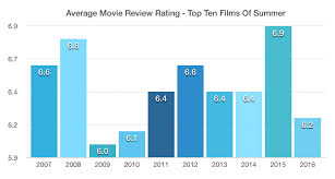 Film Chart 2014 Was This The Worst Summer For Movies